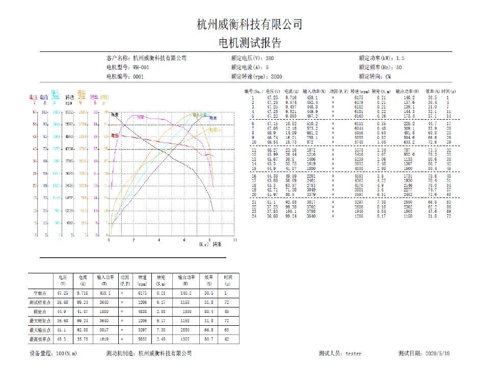 Ultra Light BLDC motor SL115-20-8P
